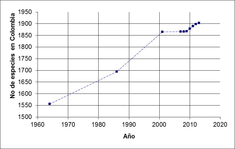 año_N especies_tabla